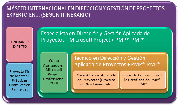metodologia-master-gestion-proyectos-2019